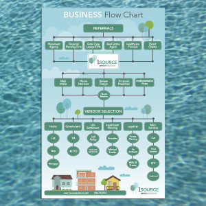 Graphic Design Business Flow Chart Scottsdale Airpark